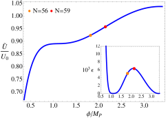 (color online) The shape of the renormalization group enhanced potential in the critical regime in which