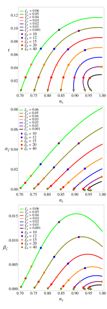 (color online) Dependence of the inflationary observables on the nonminimal couplings