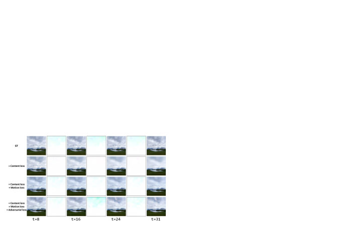 Qualitative comparisons of our approach with different loss terms on Sky Time-lapse dataset. GT indicates the ground truth of the video frames. The images in even columns are the visualization results of the optical flow between two adjacent images.