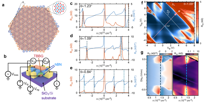 Structure and transport characterization of twisted bilayer-bilayer graphene (TBBG). (a) TBBG consists of two sheets of Bernal-stacked bilayer graphene twisted at an angle