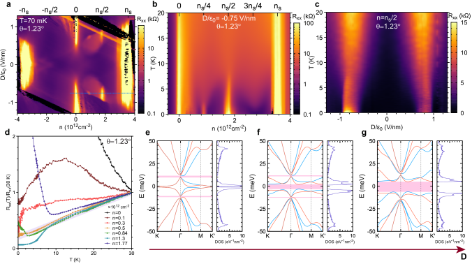 Displacement field tunable correlated insulator states in TBBG. (a) Color plot of resistance versus charge density