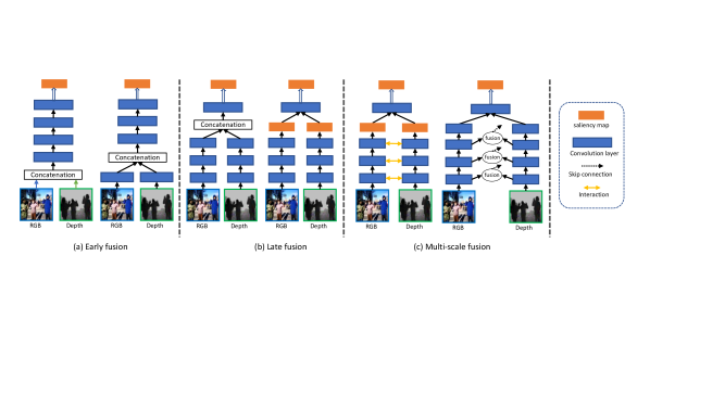 Comparison of three fusion strategies that explore the correlation between RGB images and depth maps for RGB-D based SOD. These include: 1) Early fusion; 2) Late fusion; 3) Multi-scale fusion.