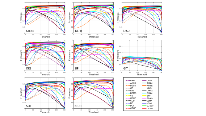 F-measures under different thresholds for 24 RGB-D based models on STERE