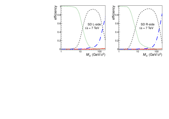 Detection efficiencies for SD events as a function of diffractive mass