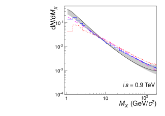 Diffractive-mass distributions, normalized to unity, for the SD process in pp collisions at