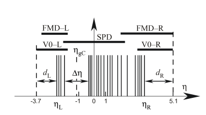 Pseudorapidity ranges covered by FMD, SPD and VZERO (V0-L and V0-R) detectors, with an illustration of the distances