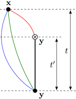 Propagator contractions for the forward three-point functions (left) and backward three-point functions (right). The thick vertical line at the spatial point