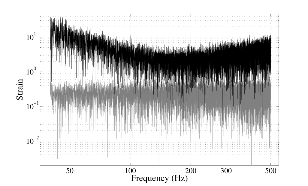 The amplitude spectra of the Gaussian (upper black) and Poisson (lower grey) contributions to the data used in section