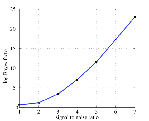The results from adding GW signals of varying signal-to-noise ratio onto the combined noise data from a Poissonian and Gaussian distribution, as described in the text. The resulting Bayes factors are lowered in comparison to Figure