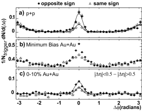 Azimuthal distributions of same-sign and opposite-sign pairs for a) p+p, b) minimum bias Au+Au, and c) background-subtracted central Au+Au collisions. All correlation functions require a trigger particle with
