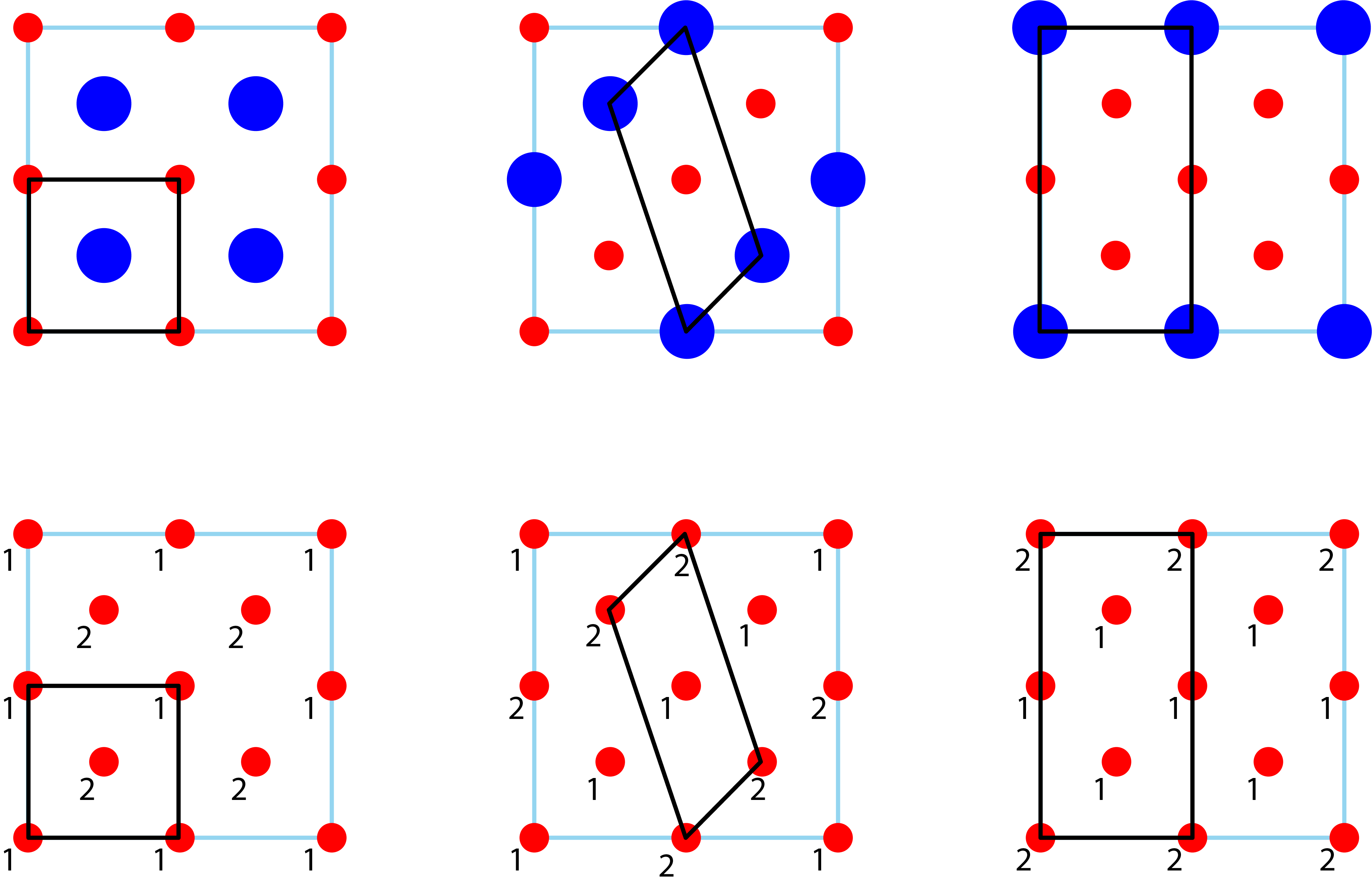 In order to isolate the affect of the Brillouin zone shape and size on total energy error when comparing crystal structures of different shapes and sizes (top row), the energy of supercells (bottom row) crystallographically equivalent to single element, primitive cells were compared. The total energy per atom should be the same for all equivalent cells.