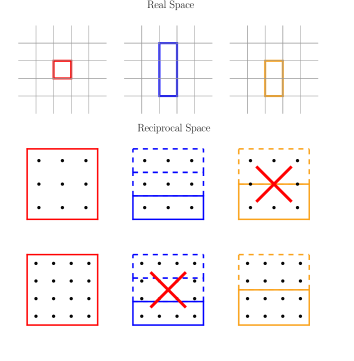 An example of simultaneously commensurate grids. The cells for each crystal are shown in both real and reciprocal space. In reciprocal space, we include two