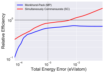 Relative Grid Efficiency. Along the