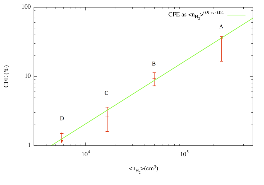 Linear correlation of the core formation efficiency from pc