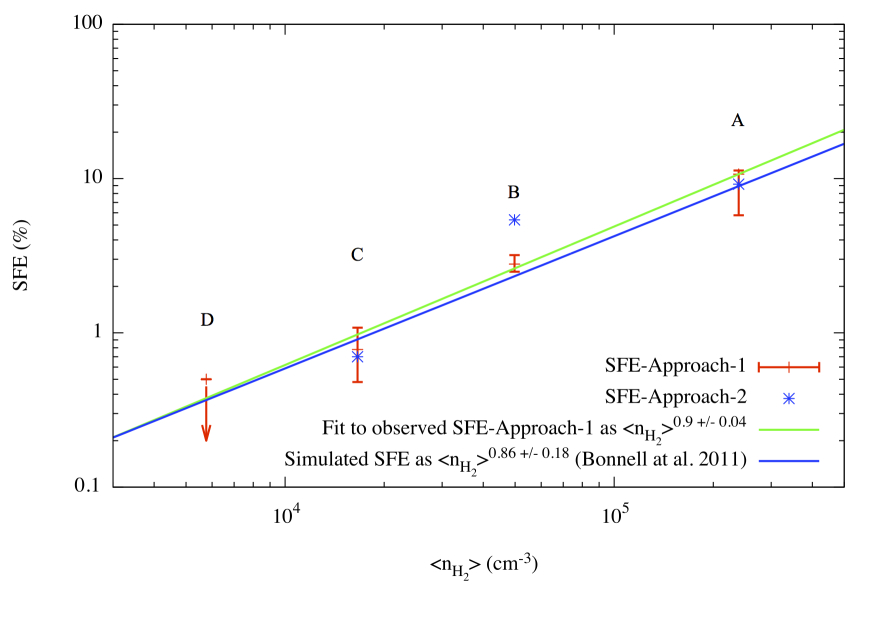Linear dependence of the star formation efficiency in subregions A–D on cloud volume density. The red points and error bars correspond to the first approach explained in Sect.