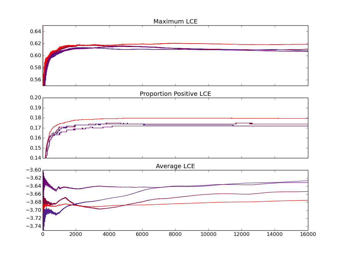 Convergence of maximum LCE, proportion of positive LCE's, and average LCE for a larger grid (red) and three subgrids (purples).