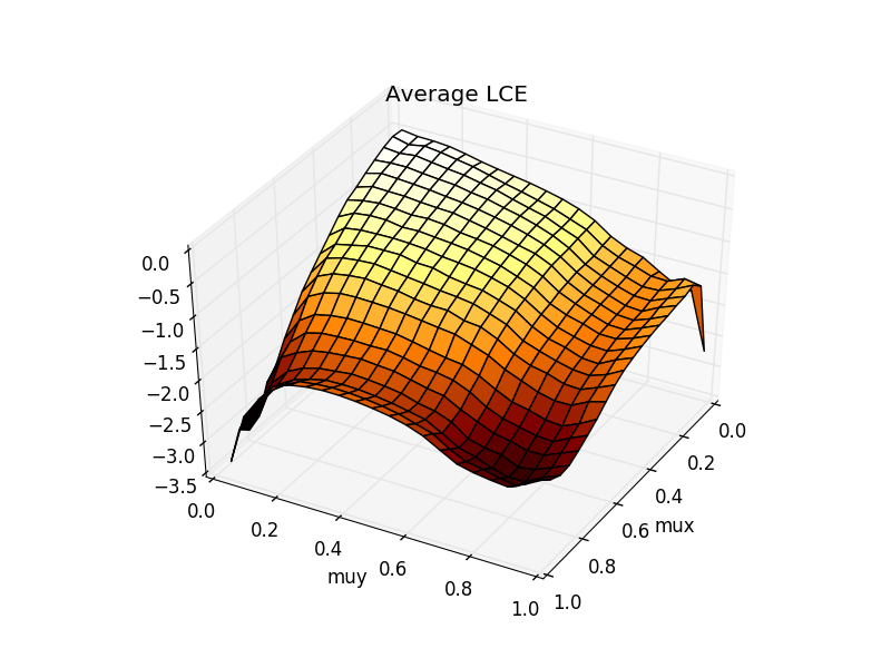 Values of maximum LCE, proportion of positive LCE's, and average LCE for