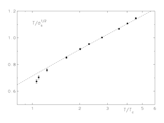 The temperature over the square root of the spatial string tension versus