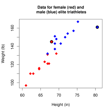 Data for female (red) and male (blue) elite triathletes.