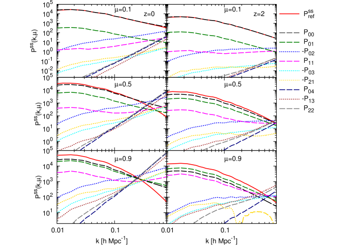 Power spectra measured in redshift space