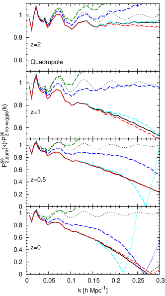 Redshift-space power spectrum divided by the no-wiggle approximation