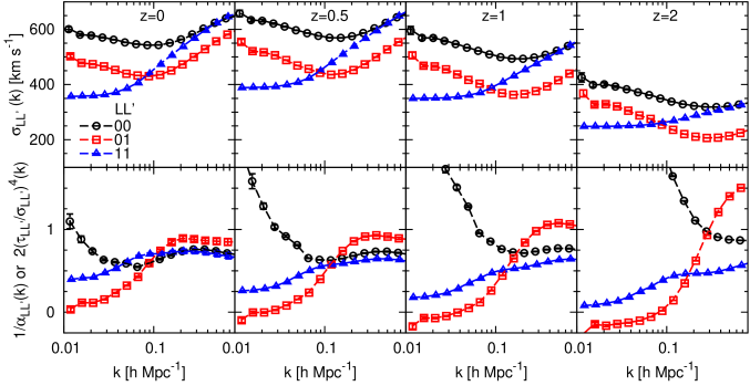 Spherically averaged FoG parameters, velocity dispersions (upper panels) and the power law index of FoG kernel (lower panels). The circles/triangles have been respectively offset in the negative/positive direction for clarity.
