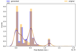 From left to right. (a) Packet Length Mean, (b) Flow Bytes per sec. (c) Flow duration and (d) Forward Inter Arrival Time (IAT) distributions between the generated and the original attacks using SynGAN.