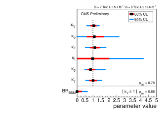Left: summary of the ATLAS coupling scale factor measurements for different models. The solid vertical lines are the best-fit values while the dark- and light-shaded band represent the total
