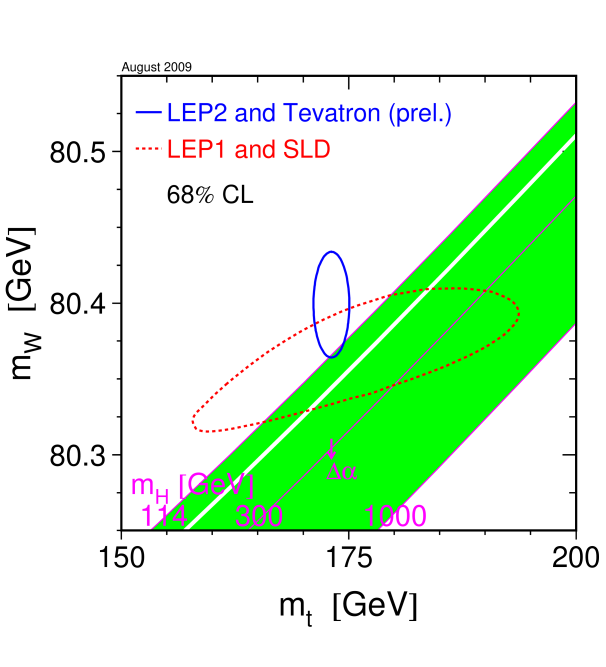 The comparison of the indirect constraints on