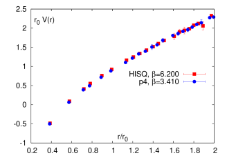 The static potential calculated for