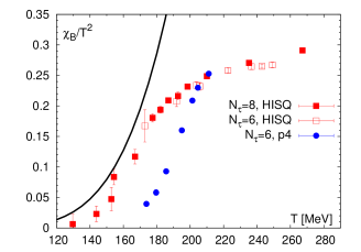 Fluctuation of the baryon number (left) and quark number (right) calculated with the HISQ action. Also shown as the solid line is the prediction of the HRG model. The lattice results are compared with the previous calculations performed with the p4 action