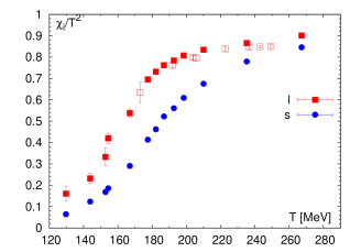 The light quark number susceptibility compared to two times the isospin susceptibility (left) and to the strangeness susceptibility (right) for