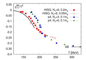 Cross-correlation of the baryon number and strangeness (left) and and