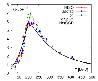 The trace anomaly calculated with the HISQ action for
