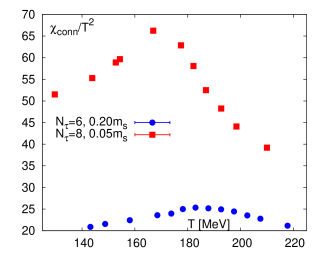 The disconnected (left) and connected (right) chiral susceptibilities calculated for the HISQ action for the two values of the quark masses.