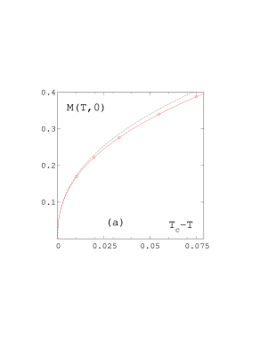 Magnetisation M(T,0) on the coexistence curve as a function of