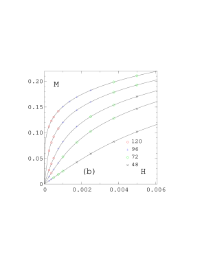 The magnetisation in the symmetric phase (