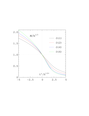 (a) The scaling function