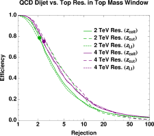 Signal efficiency versus background rejection using various