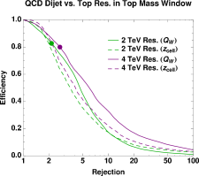 Signal efficiency versus background rejection using