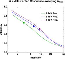 Signal efficiency versus background rejection using a leptonic top mass window selection criteria