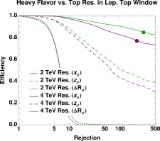 Signal efficiency versus background rejection using the various leptonic variables. The top row is the heavy flavor background and the bottom row is the