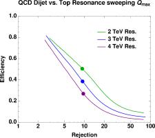 Signal efficiency versus background rejection using a top mass window selection criteria