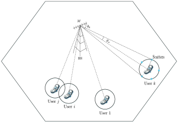 System of massive multiuser uplink transmissions. Users are randomly distributed and surrounded by