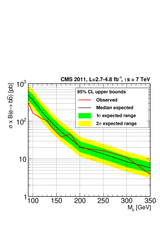 Observed and expected upper limits for the cross section times branching fraction at 95% CL, with linear (left) and logarithmic (right) scales, including statistical and systematic uncertainties for the combined all-hadronic and semileptonic results. One- and two-standard deviation ranges for the expected upper limit are also shown.