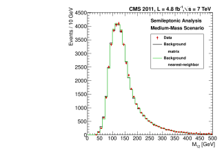 Invariant mass of the two leading jets for data in the control regions, for low- (left) and medium-mass (right) regions. Predictions with matrix (black histogram), with nearest-neighbor methods (green histogram), and data (red dots) are overlaid. The predictions are normalized to the data.