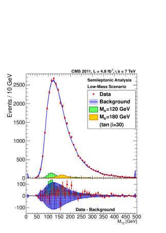 Results from the semileptonic analysis. Data (red) and predicted background (blue) in the signal region, for (left) low-mass range (used for