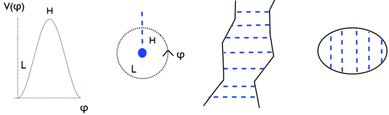 As the axion winds around the string, the non-perturbative potential
