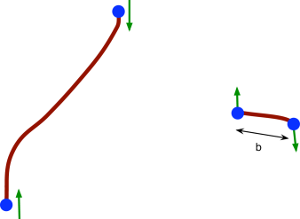 An open cosmic string with bead endpoints. The beads are uniformly accelerated until the fly-by occurs at some minimum impact parameter