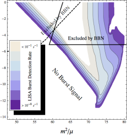 Burst detection rate for LIGO (left), Advanced LIGO (center), and LISA (right). The solid curve represents the BBN constraint on string tension from loops